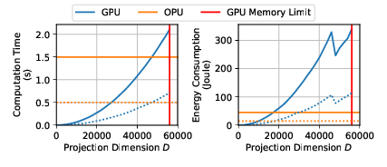 Comparison of GPU and OPU in terms of speed and energy consumption.