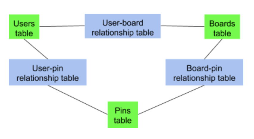 Improve user experience: solving core data inconsistencies at Pinterest | by Pinterest Engineering | Pinterest Engineering Blog | Dec, 2020 | Medium