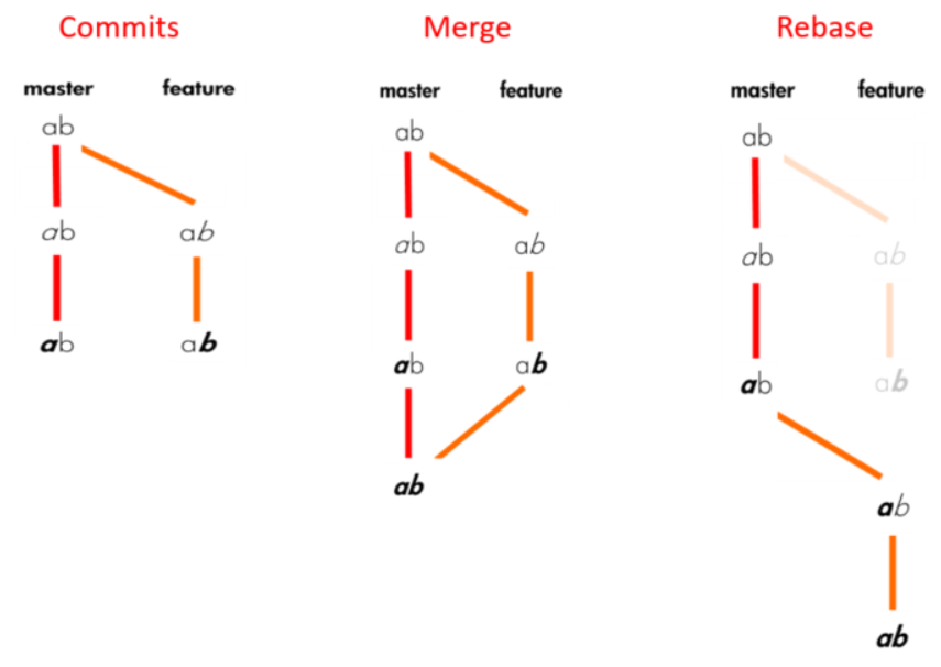 git — Rebase vs Merge. Rebasing and merging are both designed… | by Filiz  Senyuzluler | Data Driven Investor | Medium
