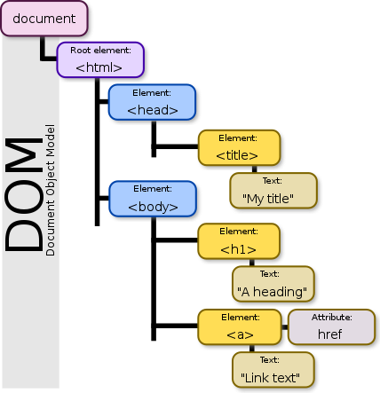 An example of a DOM tree