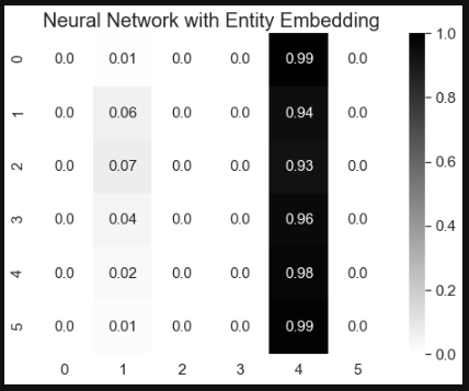 Two Machine Learning Algorithms to Predict: Xgboost, Neural Network