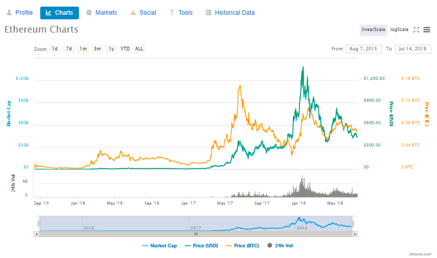 1 Ethereum To Usd Chart Ysis