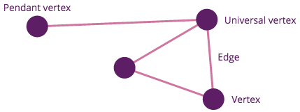 Data Modelling With Graph Theory — Part 1 — Introduction