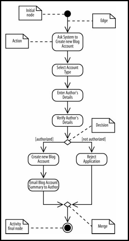 Uml From What To How With Use Case And Activity Diagram By Warren Lynch Medium