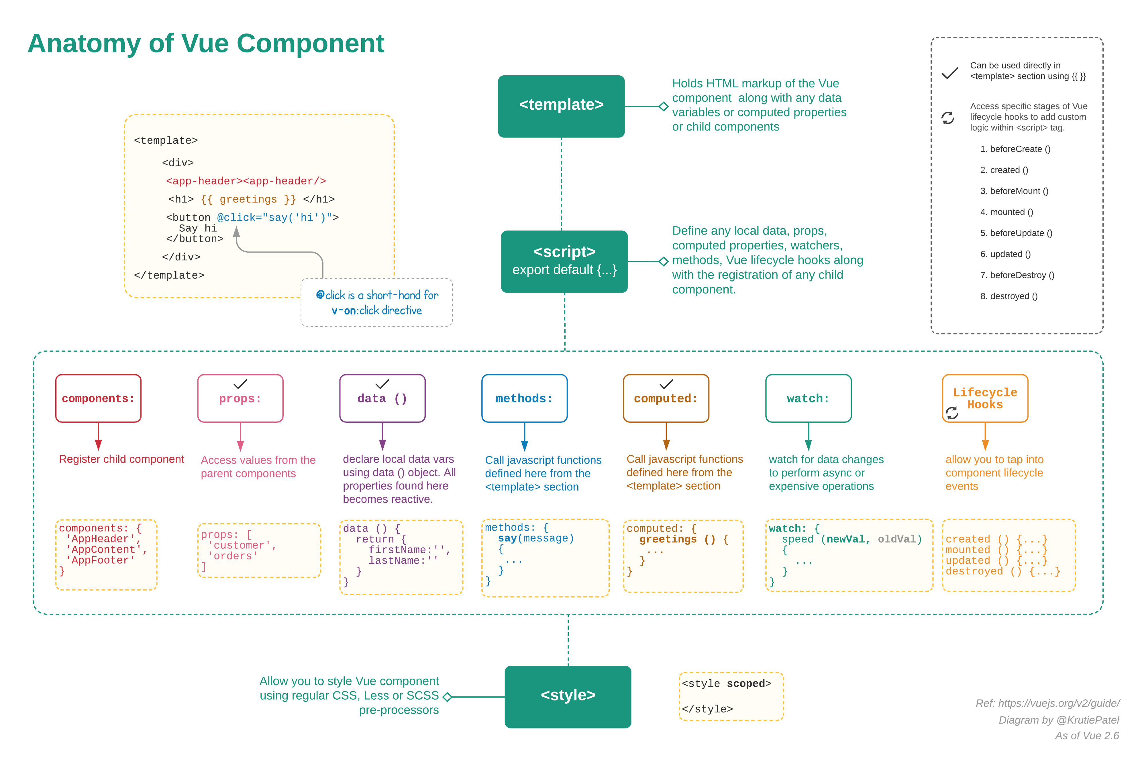 Thinking in components with Vue js - Shirish Nigam - Medium