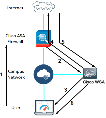 Deploy Cisco Web Security Appliance in 4 steps - Abhijit