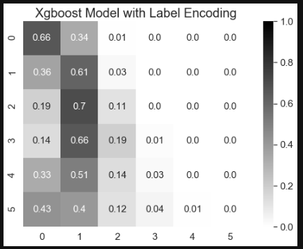 Xgboost with Different Categorical Encoding Methods