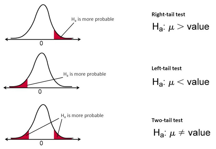Everything You Need To Know about Hypothesis Testing — Part I