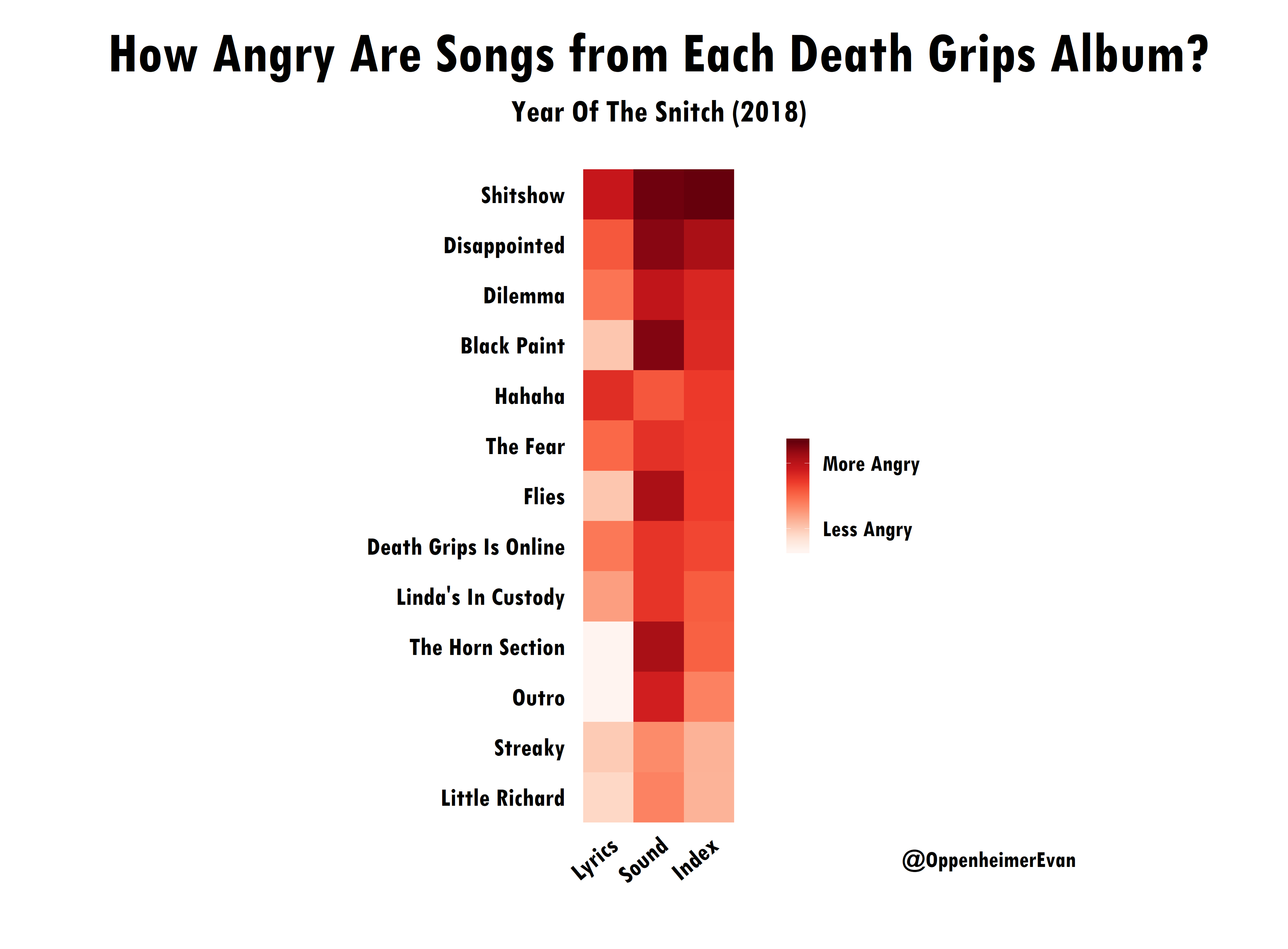 Using Data to Find the Angriest Death Grips Song - Towards