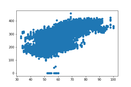 Linear Regression in Python with Pandas & Scikit-Learn