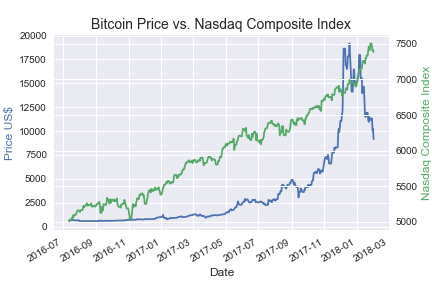 Bitcoin Linear Regression: Correlation Exploration — By Brian McMahon
