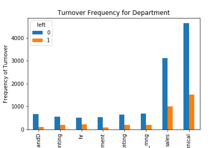 Predict Employee Turnover With Python - Towards Data Science