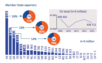Europe's arms trade numbers and UK's special relationship