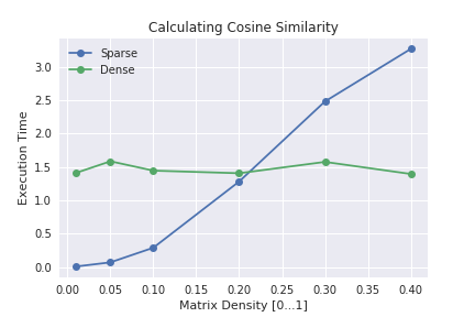 Calculating Pairwise Similarities: When to Use Sparse Matrices?