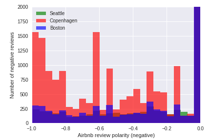 Digging into Airbnb data: reviews sentiments, superhosts