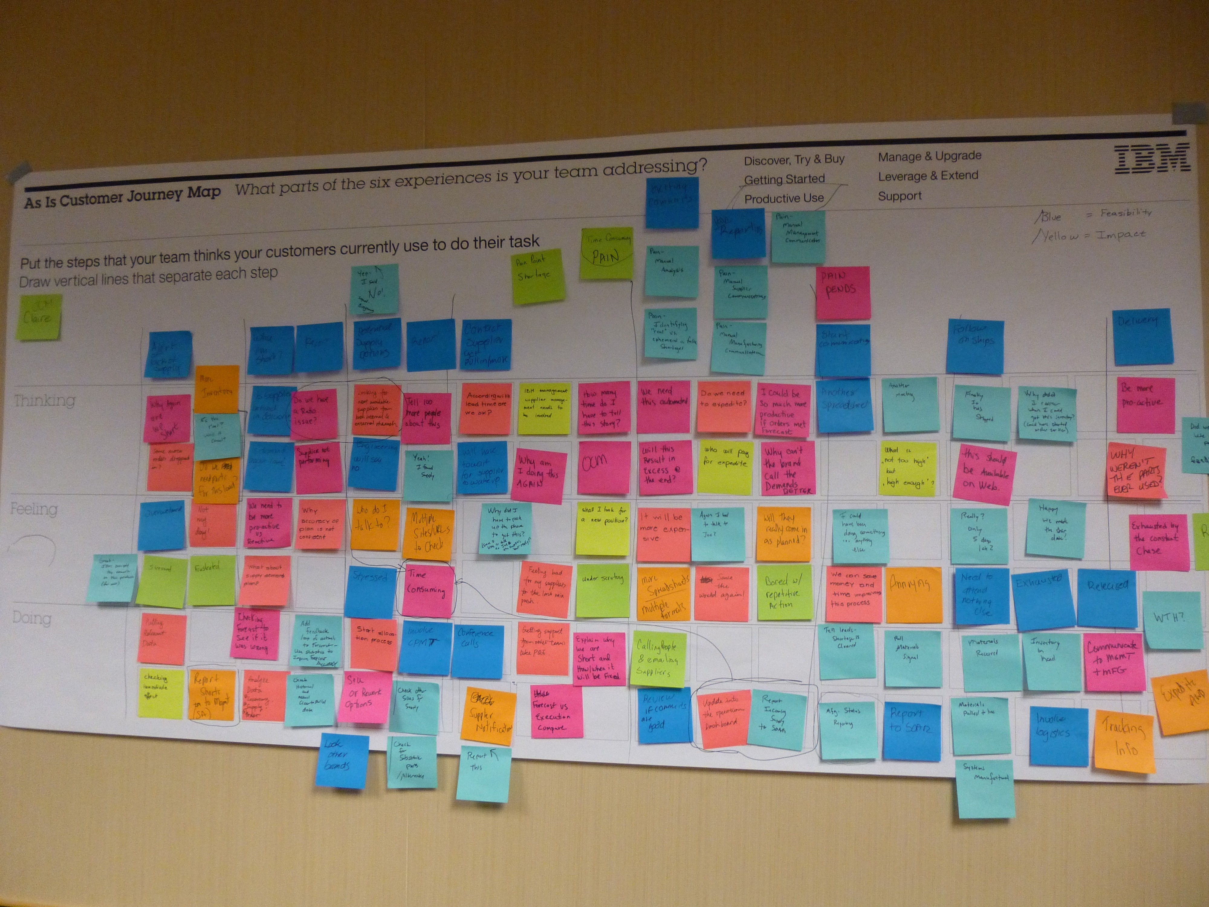 How to combine Design Thinking and Agile in practice