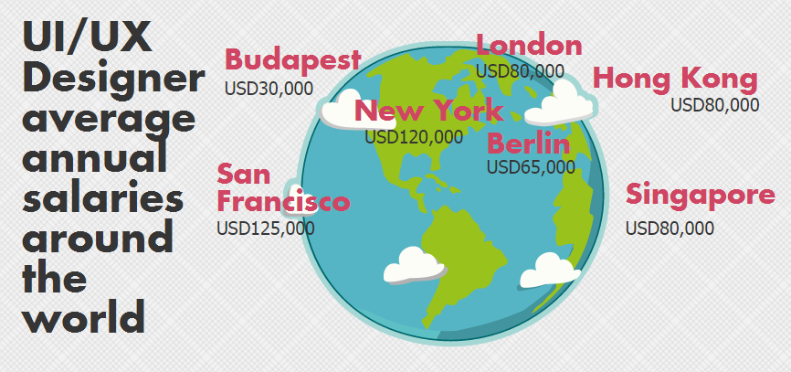 How Much Are You Worth Ui Ux Designer Salary Around The World By Cherryhappygirl Medium