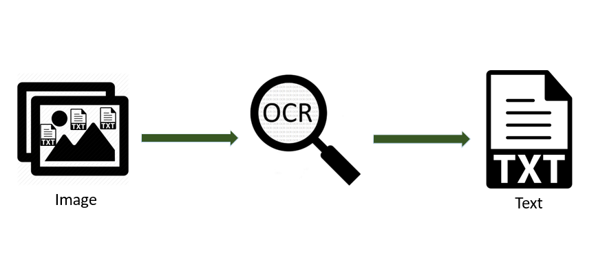 OCR — Tesseract with Image Pre-processing | by Raoof Naushad | The Startup  | Medium