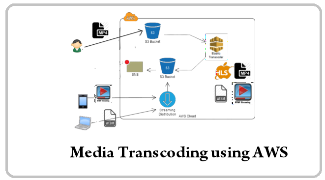 Leveraging AWS Elastic transcoder for audio and video