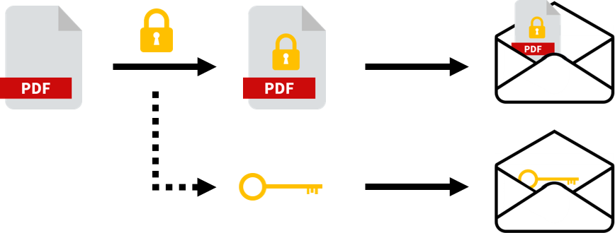 How to encrypt PDF and send as an email attachment using Python