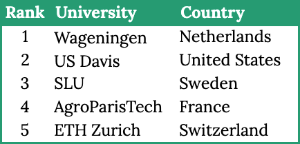 Agricultural universities ranking 2019. Europe dominates.