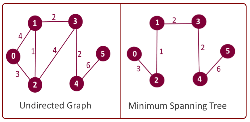 Undirected graph vs. minimum spanning tree