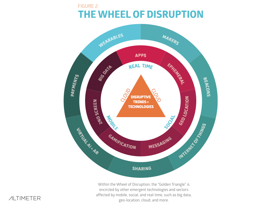 digital disruptive innovation in small business