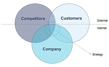 Is 3C Business Strategy a Luxury for Small Company? | by Jay | Medium