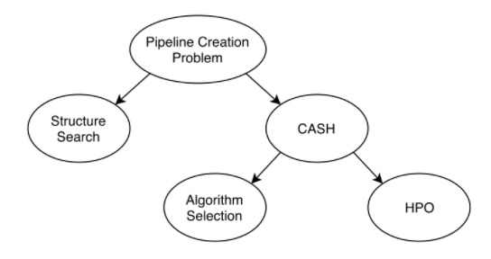 automatic creation of a machine learning pipeline