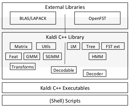 How to start with Kaldi and Speech Recognition - Towards