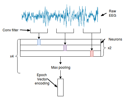 Sleep Stage Classification from Single Channel EEG using