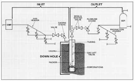 Gas Lift Pumping in Oil & Gas Production - Marlee Rose - Medium Gas Lift Schematic Diagram on