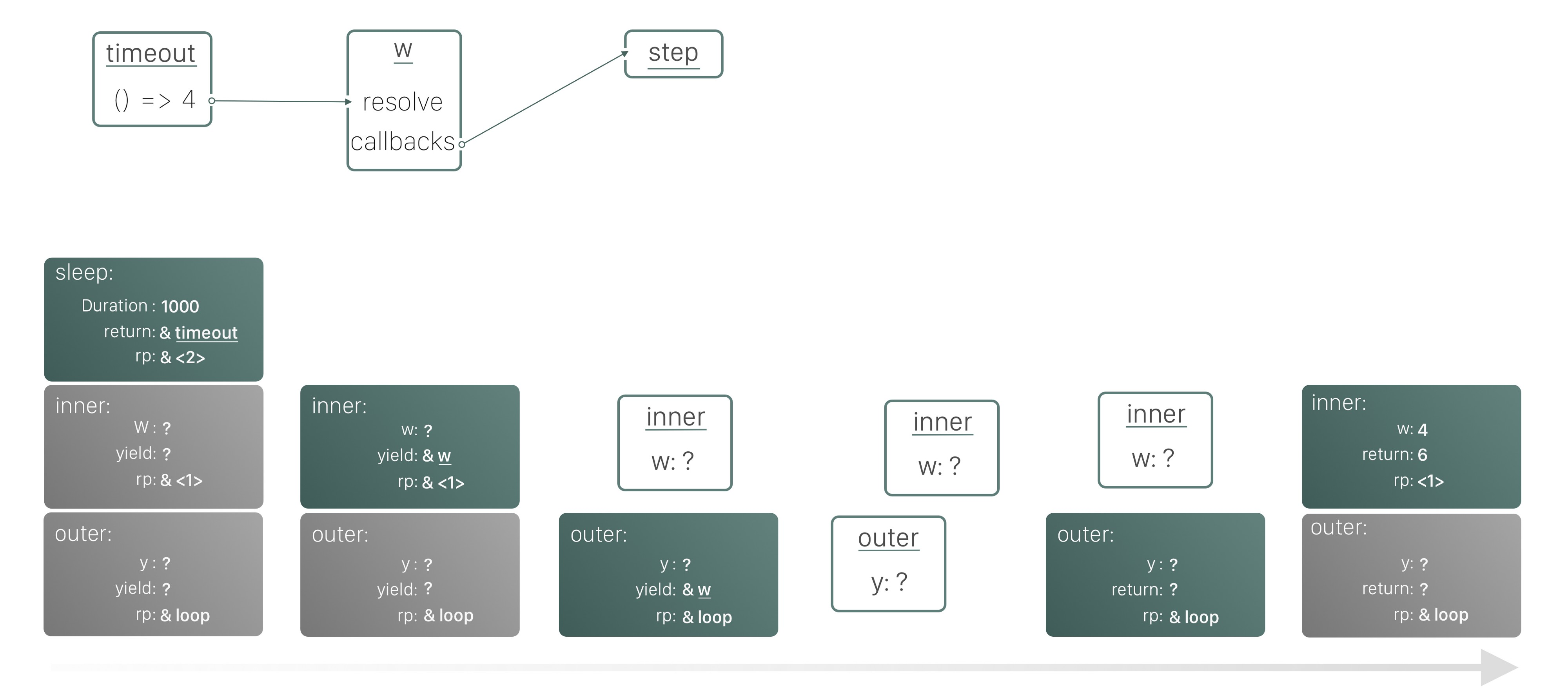 A diagram of the call stack, showing generator states suspended to the heap.