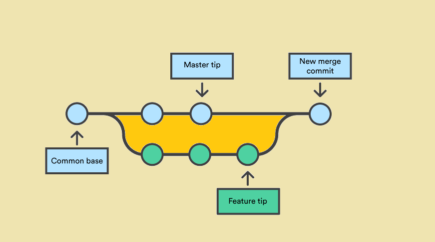 11 Best Online Places to learn Git for Beginners in 2021