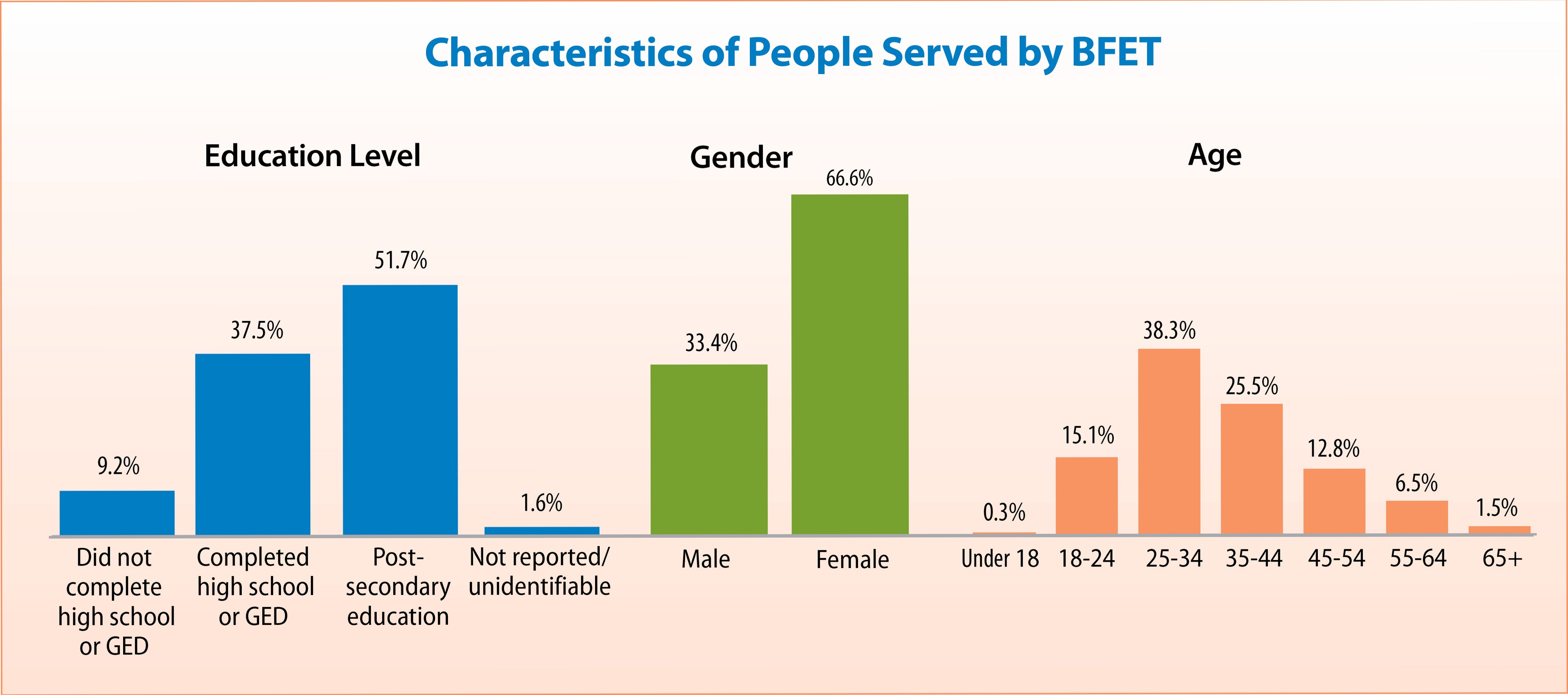 Characteristics of People Served by BFET (graph courtesy of DSHS).