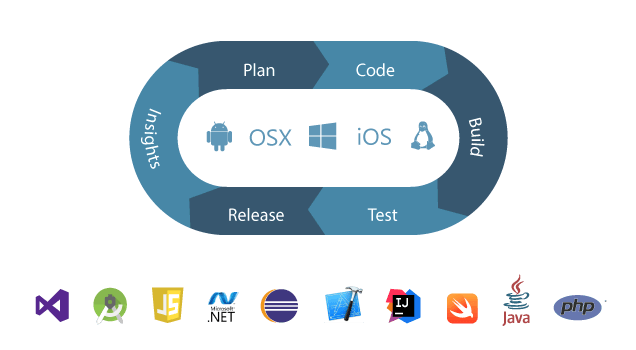 Team Services CI/CT/CD for Web Developers - Michal Frystacky - Medium