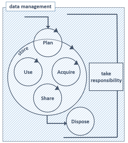 Data management diagram: 'plan' then a circle that say 'store' with inside acquire, share and use, you go out via 'dispose'