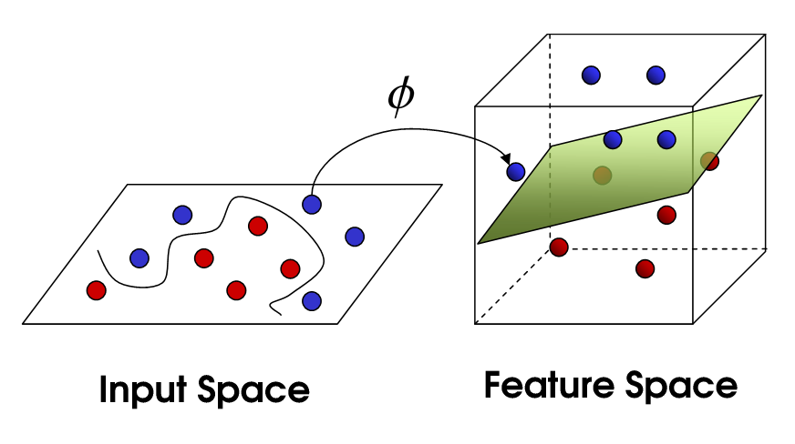The Kernel Trick in Support Vector Classification - Towards Data ...