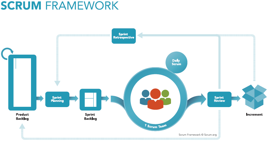 Scrum Framework | GameLab.ID