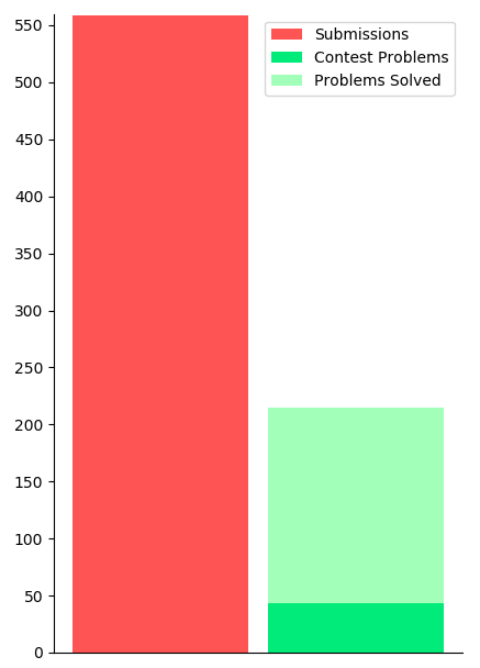 Stacked bar chart of submissions compared to problems solved in and outside of contests.