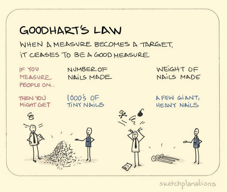 Goodhart's Law for Data Science and what happens when a measure becomes a target?