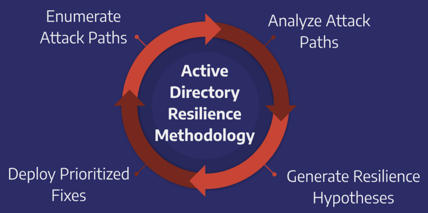 The resilience methodology cycle