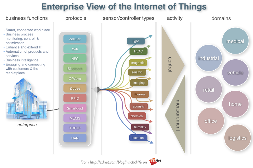 Internet Of Things Iot Security Privacy And Safety