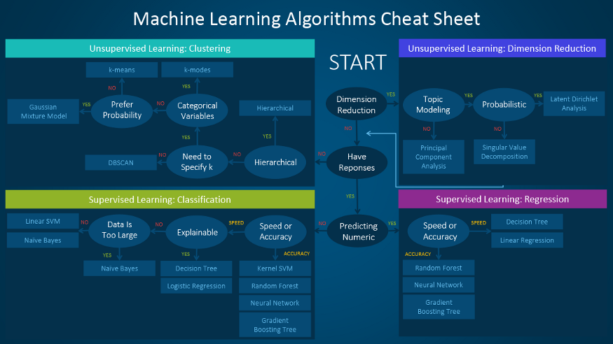 Machine Learning Algorithm Cheat Sheets