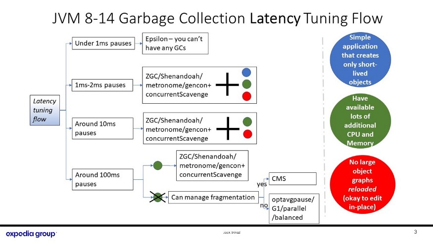 Shows latency tuning flow chart for GC tuning
