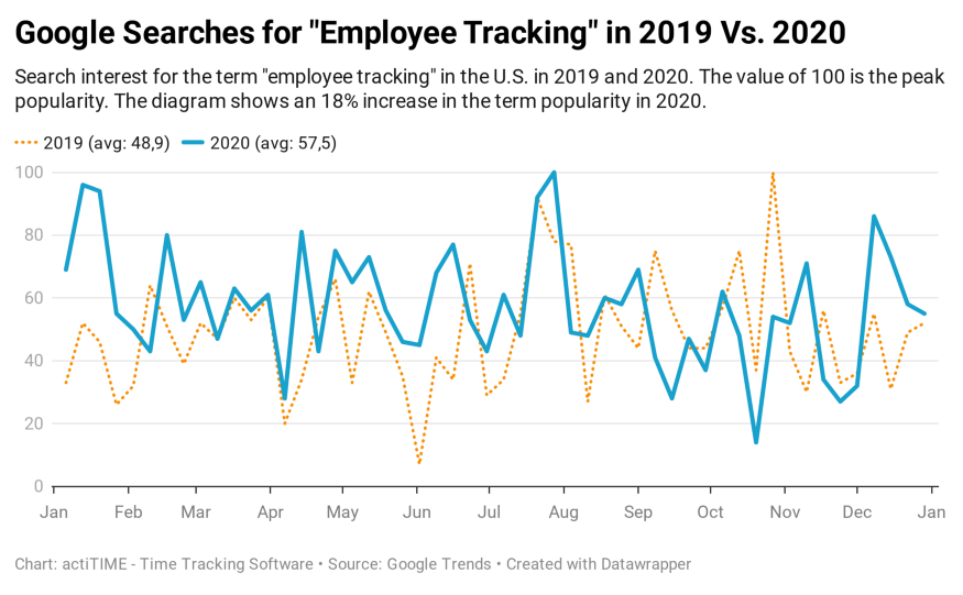 """Google Searches for """"employee tracking"""""""