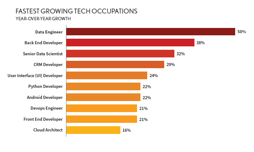 Fastest Growing Occupations