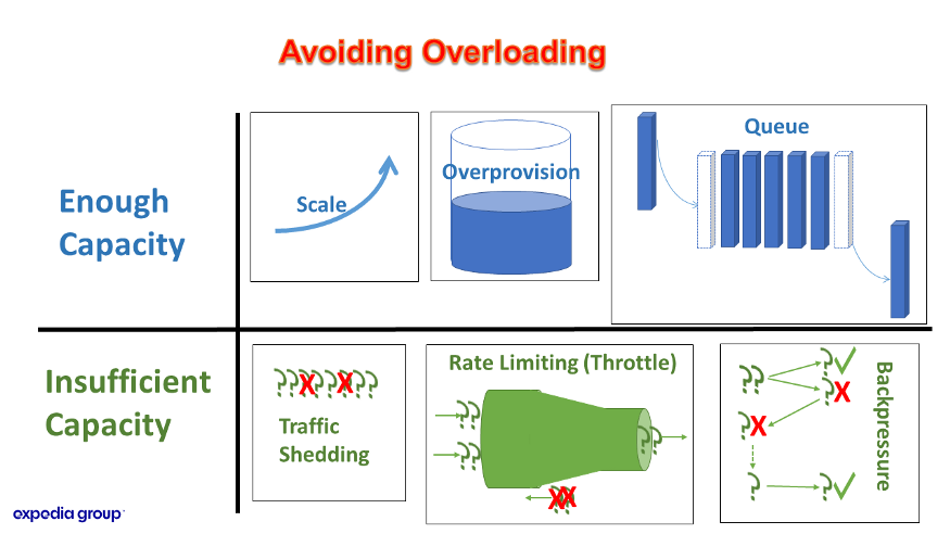 Options to avoid overloading of web applications. eg. scaling, overprovisioning, queuing, rate-limiting, backpressure, shedding.