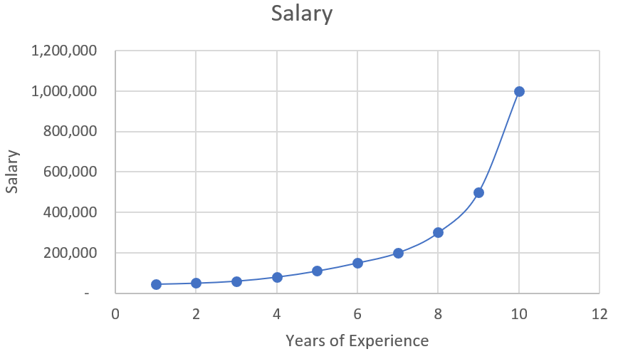 Machine Learning: Polynomial Regression with Python