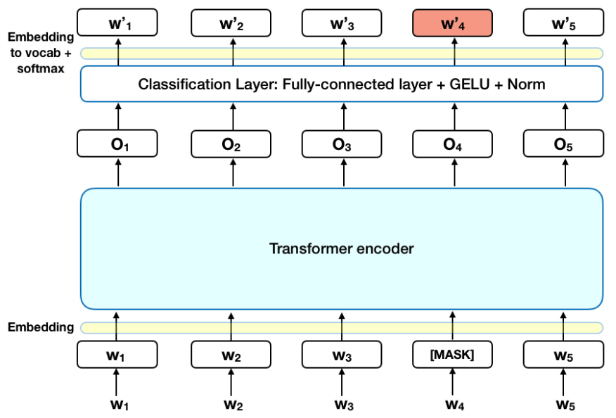 BERT Explained: State of the art language model for NLP
